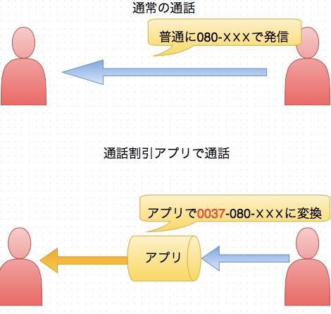 プレフィックスしくみ_html_-_draw_io