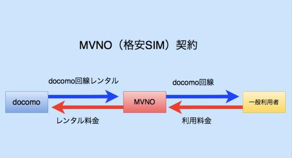 MVNO契約_html_-_draw_io