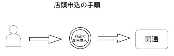 格安SIM 店頭申込