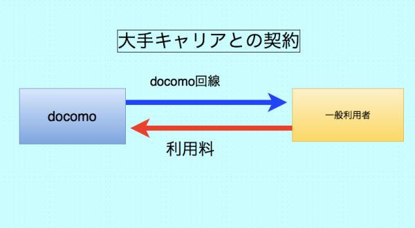 大手キャリアとの契約例_html_-_draw_io