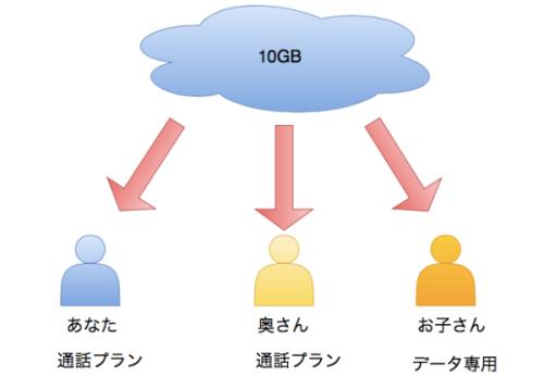 IIJmio_ファミリーシェア_html_-_draw_io_1
