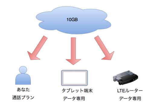 IIJmio_ファミリーシェア_html_-_draw_io_2