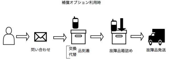 SIMフリー機補償図_html_-_draw_io