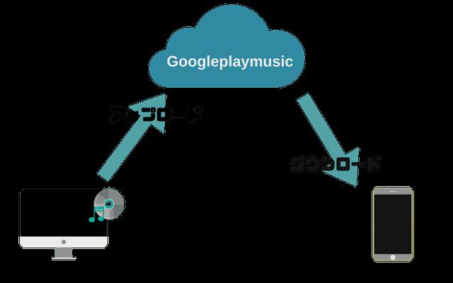 Googleplaymusic仕組み 画像