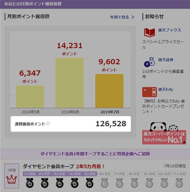 楽天ポイント 通帳